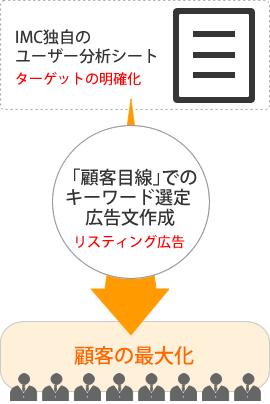 IMC独自のユーザー分析シート ターゲットの明確化「顧客目線」でのキーワード選定 広告文作成リスティング広告 顧客の最大化