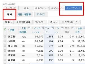 Yahoo!プロモーション広告 地域別パフォーマンス