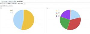 キーワードアドバイスツール 属性別検索割合